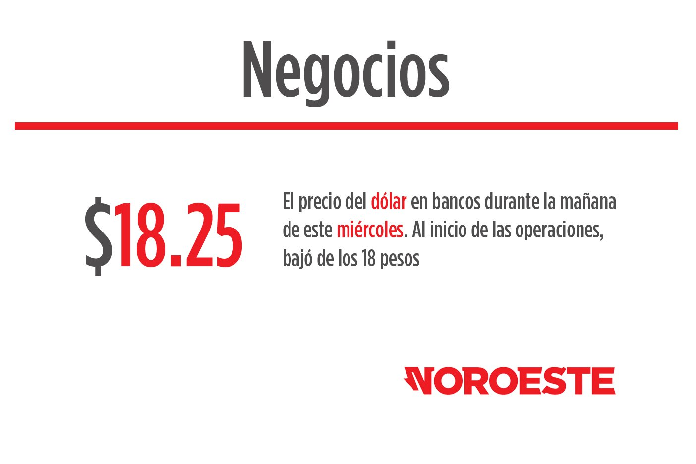 Dólar cierra este lunes en 18.45 pesos a la venta en bancos