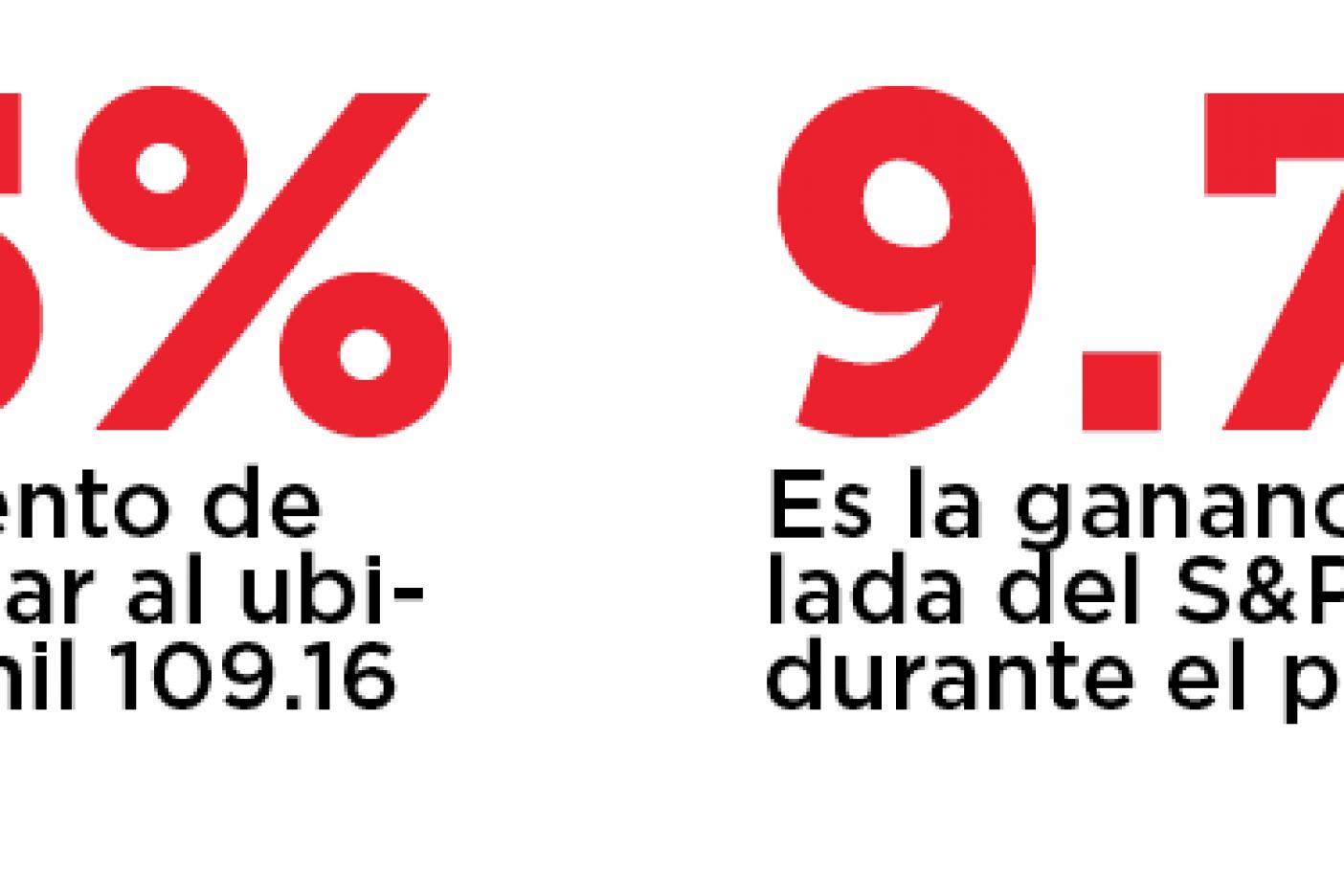 Cierra Bolsa Mexicana arriba de 50 mil puntos